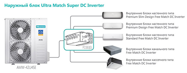 ULTRA Match Super DC Inverter